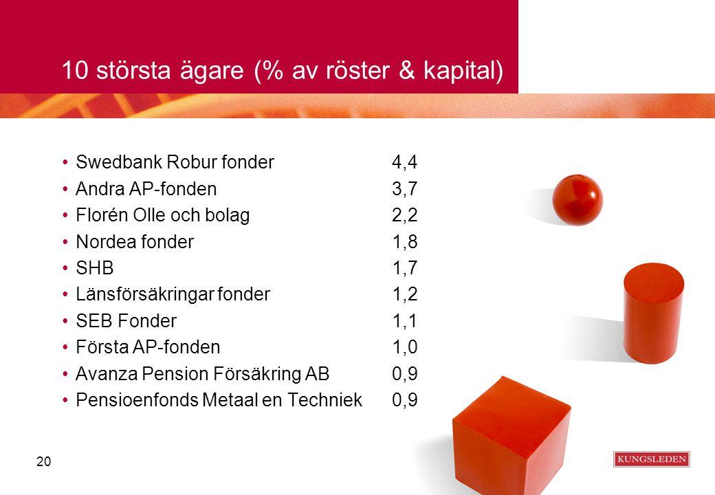10 största ägare (% av röster & kapital) •Swedbank Robur fonder4,4 •Andra AP-fonden3,7 •Florén Olle och bolag2,2 •Nordea fonder1,8 •SHB1,7 •Länsförsäk