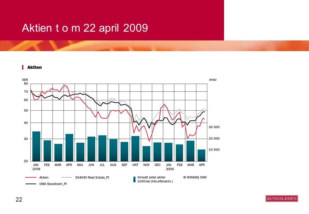22 Aktien t o m 22 april 2009