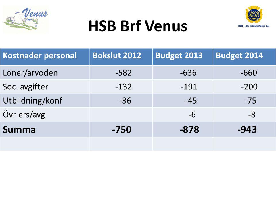HSB Brf Venus KostnaderBokslut 2012Budget 2013Budget 2014 Skötsel/städ -2.435 -2.595 -2.773 Löpande UH -3.566 -2.500 -2.015 Summa -6.001 -5.095 -4.788