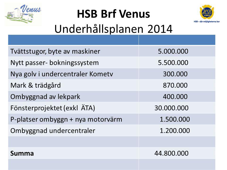 HSB Brf Venus Intäkter (kkr)Bokslut 2012Budget 2013Budget 2014 Hyror lokal 839 830 900 Hyror garage/P-platser 1.895 1.900 Årsavgifter bostäder 30.350 31.868 33.461 Övrigt 460 245 250 Summa 33.544 34839 36.432