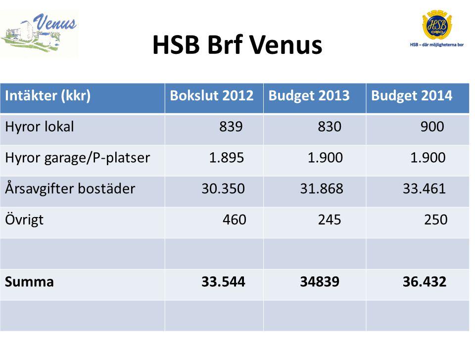 HSB Brf Venus Kostnader personalBokslut 2012Budget 2013Budget 2014 Löner/arvoden -582 -636 -660 Soc.
