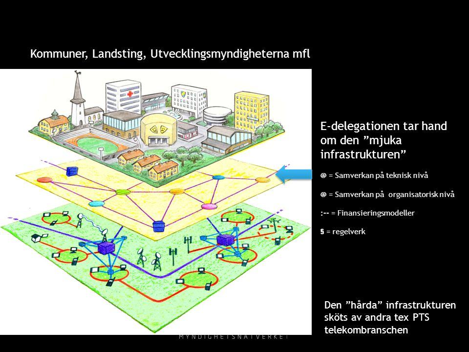 """Kommuner, Landsting, Utvecklingsmyndigheterna mfl Den """"hårda"""" infrastrukturen sköts av andra tex PTS telekombranschen E-delegationen tar hand om den """""""