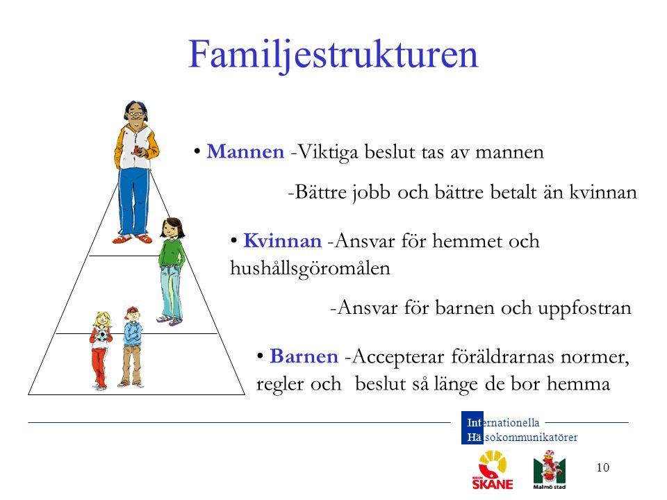 Internationella Hälsokommunikatörer 10 Familjestrukturen • Mannen -Viktiga beslut tas av mannen -Bättre jobb och bättre betalt än kvinnan • Kvinnan -A