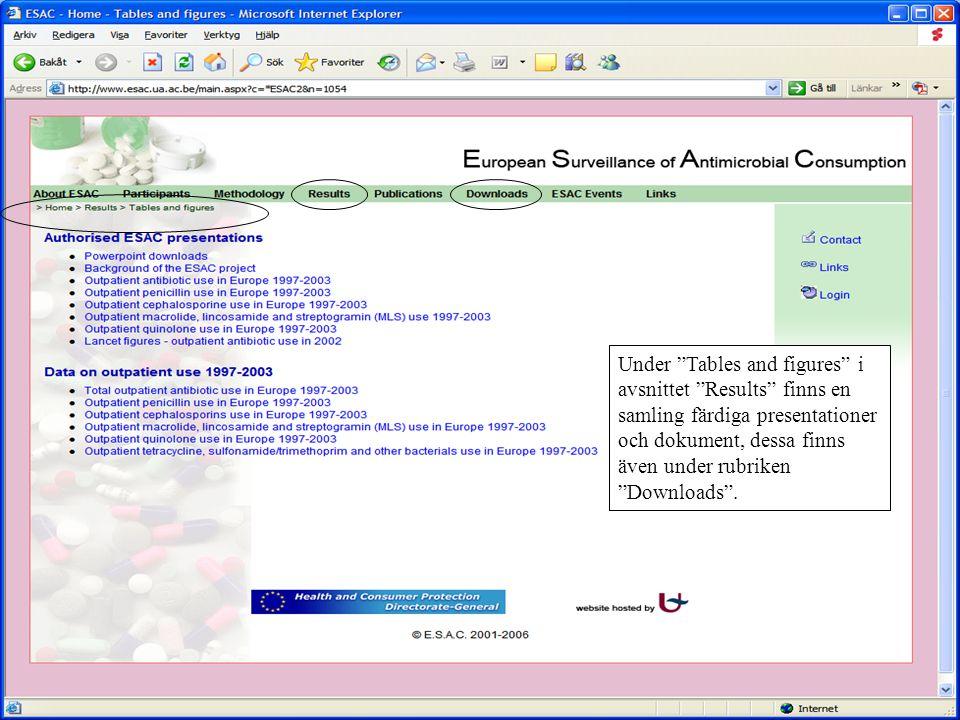 """Under """"Tables and figures"""" i avsnittet """"Results"""" finns en samling färdiga presentationer och dokument, dessa finns även under rubriken """"Downloads""""."""