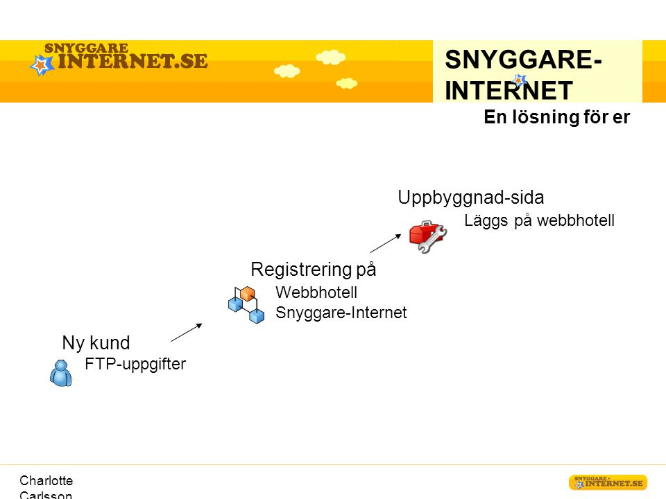 Charlotte Carlsson Registrering på Webbhotell Snyggare-Internet SNYGGARE- INTERNET En lösning för er Ny kund FTP-uppgifter Uppbyggnad-sida Läggs på we