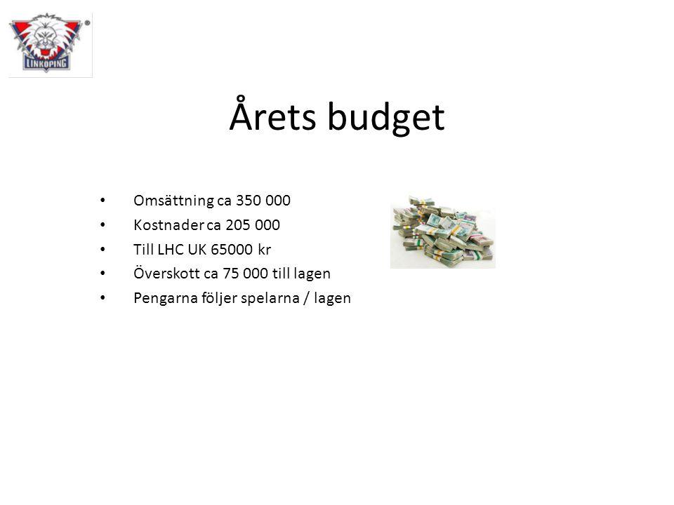 Årets budget • Omsättning ca 350 000 • Kostnader ca 205 000 • Till LHC UK 65000 kr • Överskott ca 75 000 till lagen • Pengarna följer spelarna / lagen