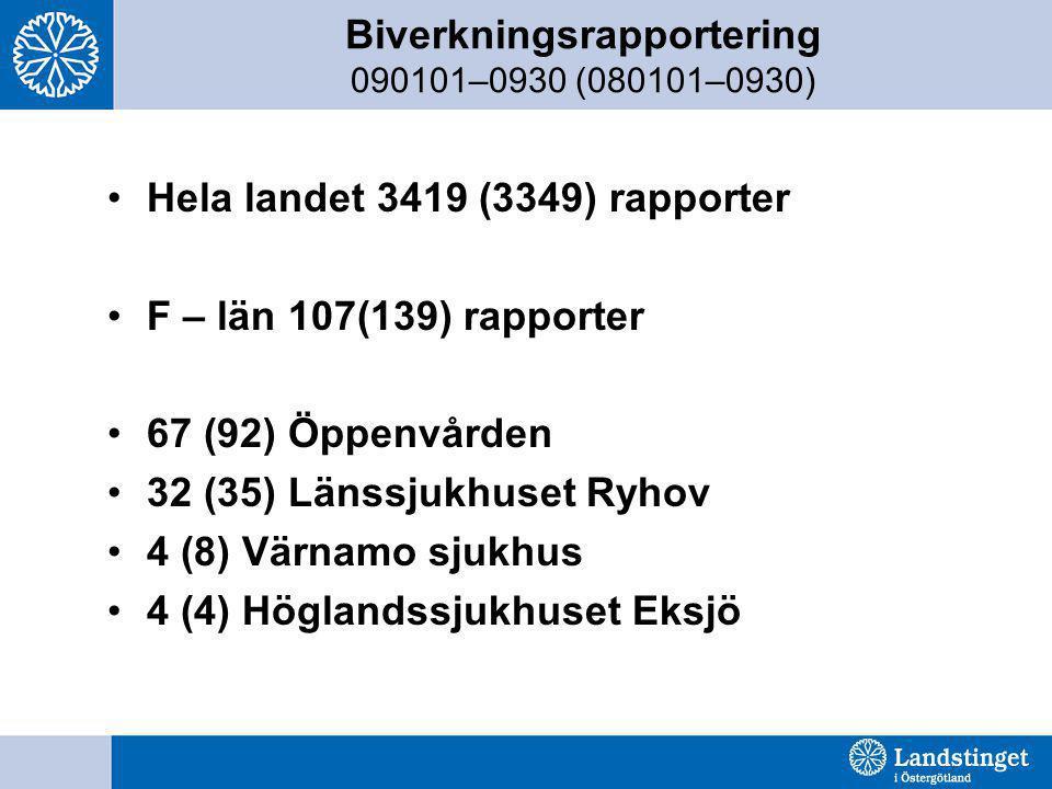 Biverkningsrapportering 090101–0930 (080101–0930) •Hela landet 3419 (3349) rapporter •F – län 107(139) rapporter •67 (92) Öppenvården •32 (35) Länssju