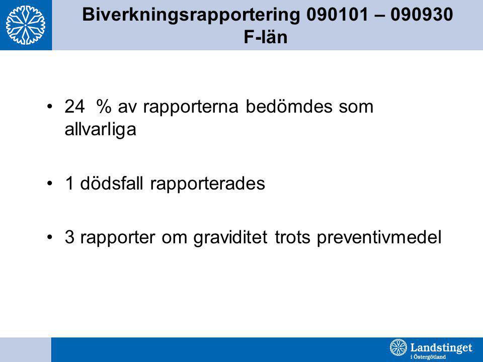 Biverkningsrapportering 090101 – 090930 F-län •24 % av rapporterna bedömdes som allvarliga •1 dödsfall rapporterades •3 rapporter om graviditet trots