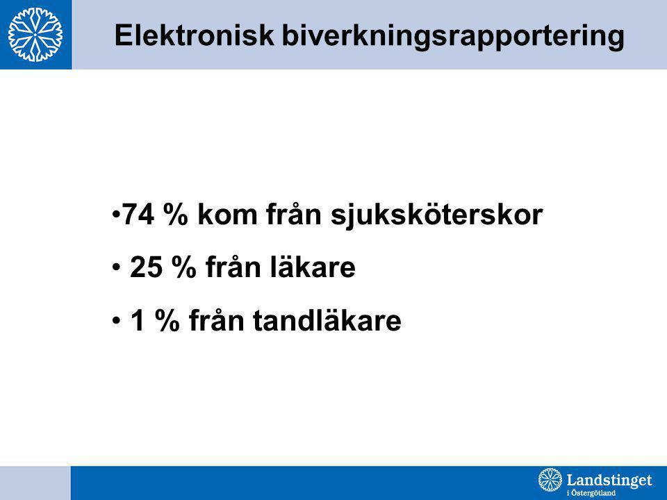 Elektronisk biverkningsrapportering •74 % kom från sjuksköterskor • 25 % från läkare • 1 % från tandläkare