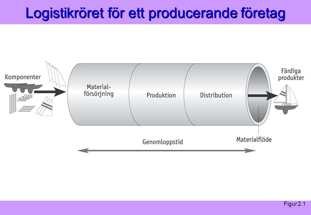 Modern Logistik Aronsson, Ekdahl, Oskarsson, Modern Logistik Aronsson, Ekdahl, Oskarsson, © Liber 2003 Logistikröret för ett producerande företag Figur 2.1