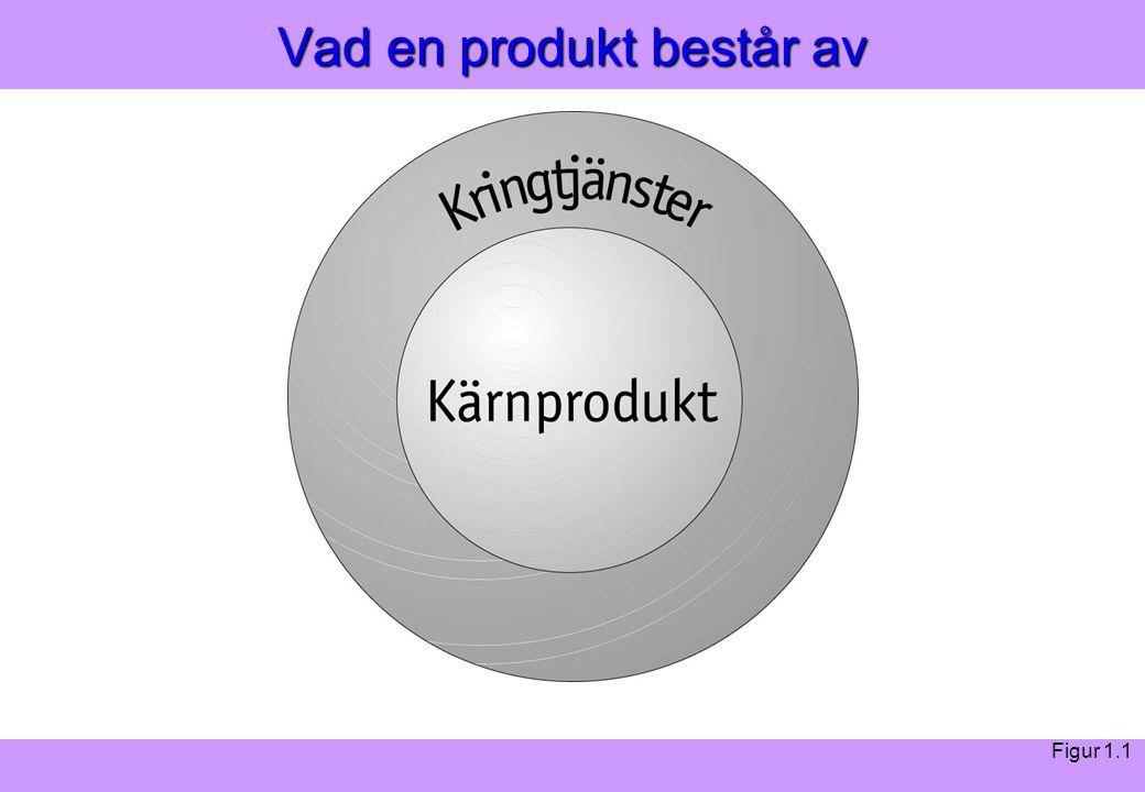 Modern Logistik Aronsson, Ekdahl, Oskarsson, Modern Logistik Aronsson, Ekdahl, Oskarsson, © Liber 2003 Vad en produkt består av Figur 1.1