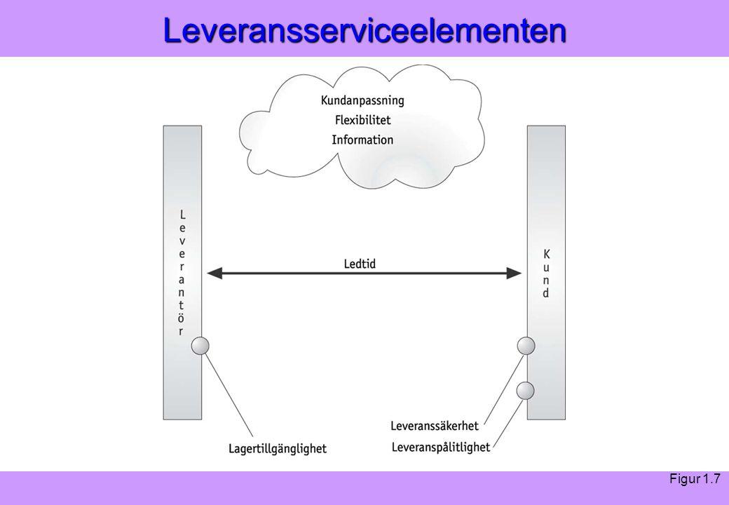 Modern Logistik Aronsson, Ekdahl, Oskarsson, Modern Logistik Aronsson, Ekdahl, Oskarsson, © Liber 2003Leveransserviceelementen Figur 1.7