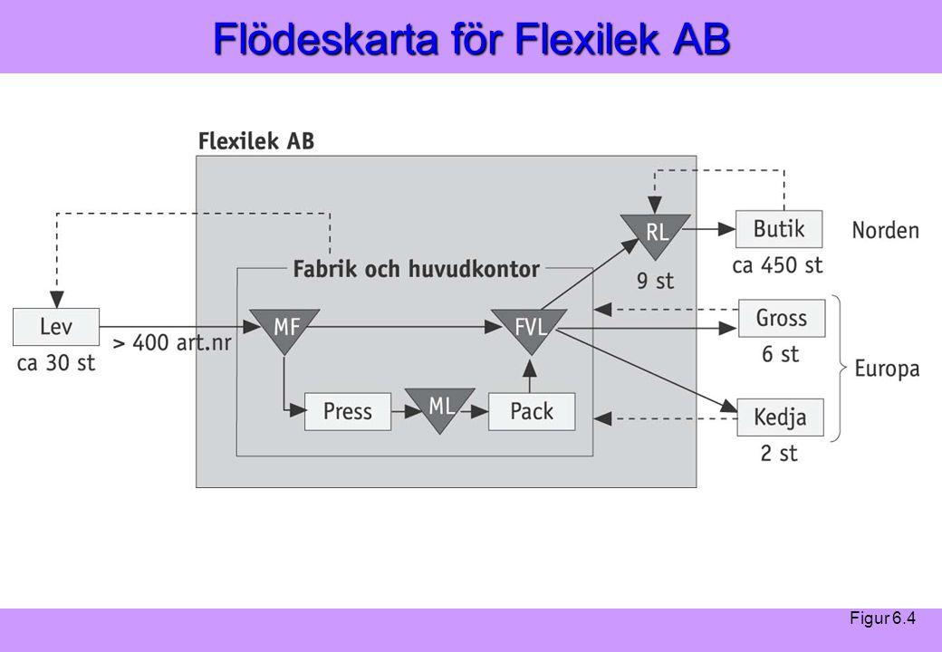 Modern Logistik Aronsson, Ekdahl, Oskarsson, Modern Logistik Aronsson, Ekdahl, Oskarsson, © Liber 2003 Flödeskarta för Flexilek AB Figur 6.4