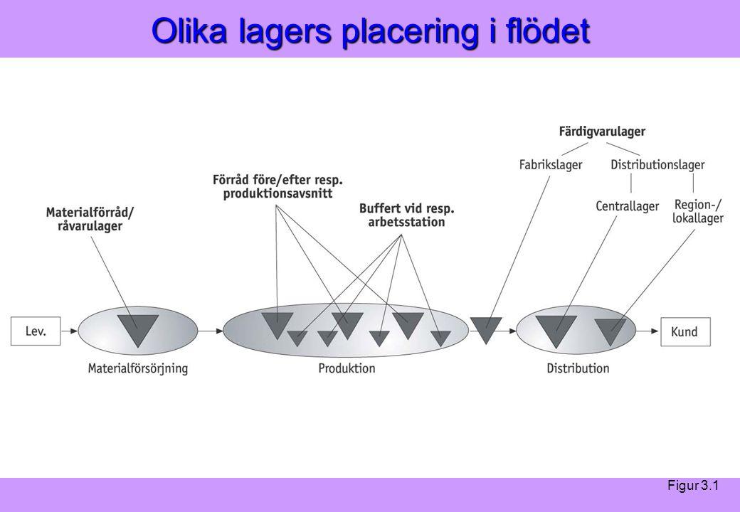 Modern Logistik Aronsson, Ekdahl, Oskarsson, Modern Logistik Aronsson, Ekdahl, Oskarsson, © Liber 2003 Olika lagers placering i flödet Figur 3.1