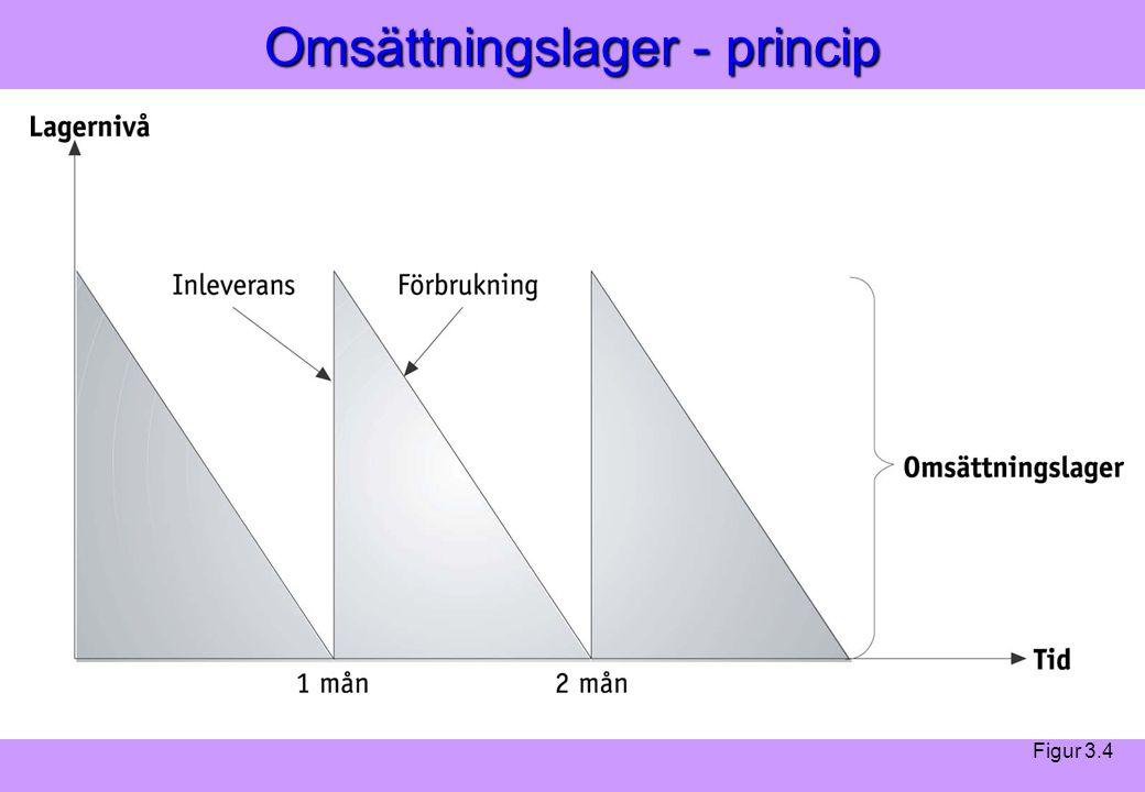 Modern Logistik Aronsson, Ekdahl, Oskarsson, Modern Logistik Aronsson, Ekdahl, Oskarsson, © Liber 2003 Omsättningslager - princip Figur 3.4