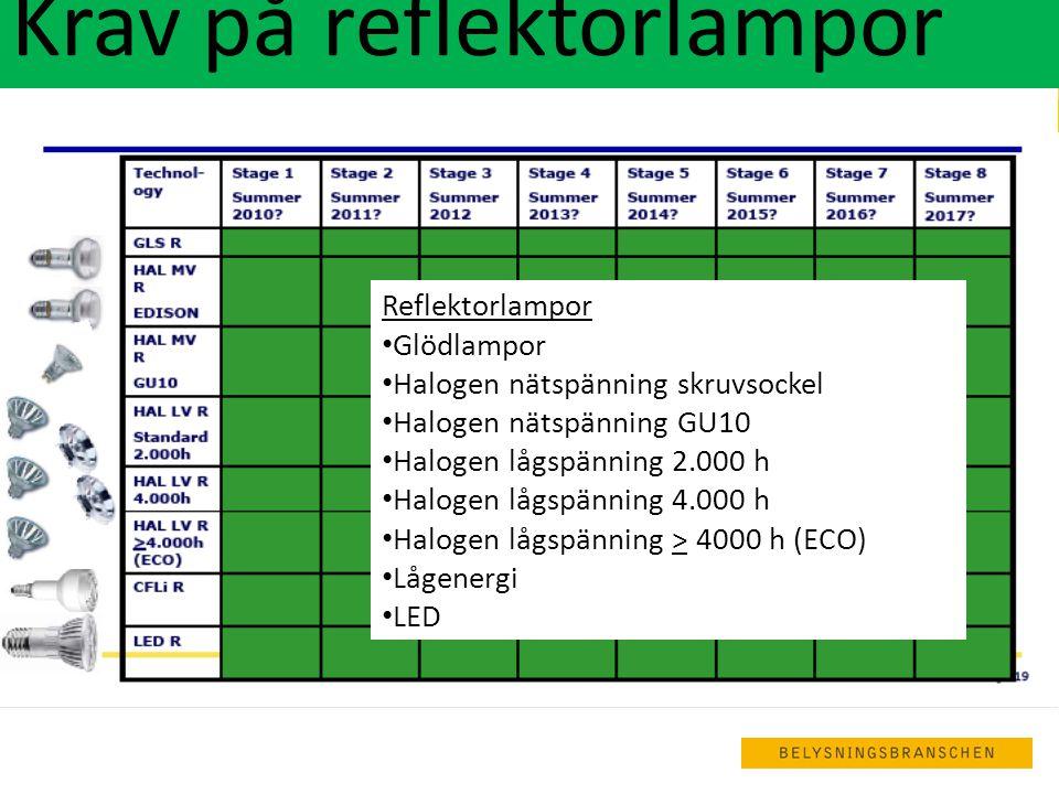  ROHS-direktivet: Nya tuffare gränsvärden för kvicksilver  Lågenergilampor, idag: 5 mg Hg.