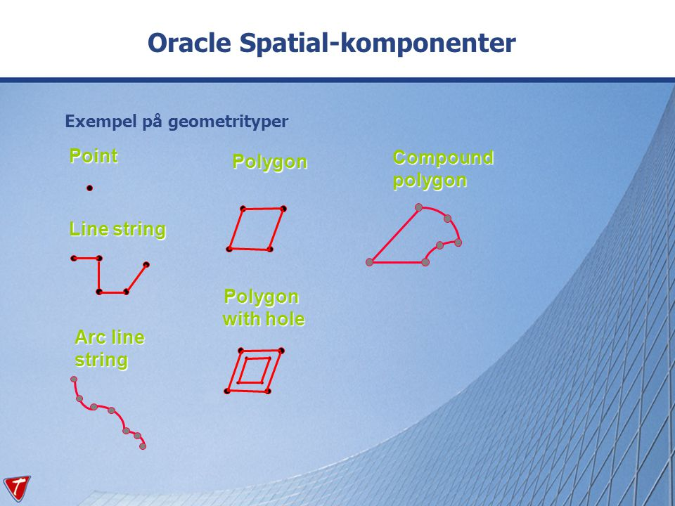 Exempel på geometrityper Oracle Spatial-komponenterPoint Line string Arc line string Polygon Polygon with hole Compoundpolygon