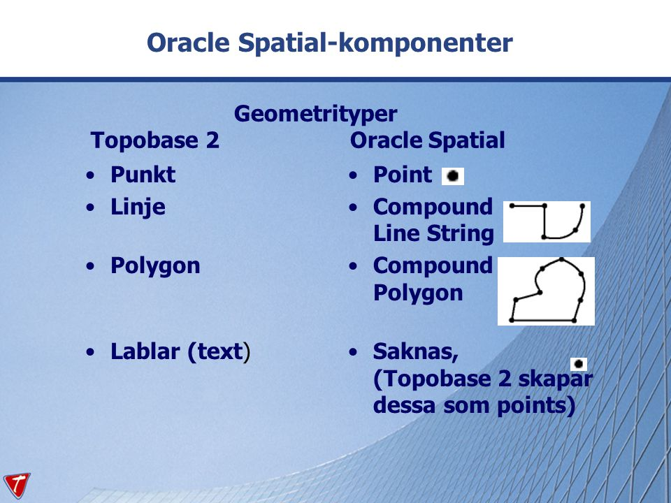 Oracle Spatial-komponenter •Punkt •Linje •Polygon •Lablar (text) •Point •Compound Line String •Compound Polygon •Saknas, (Topobase 2 skapar dessa som