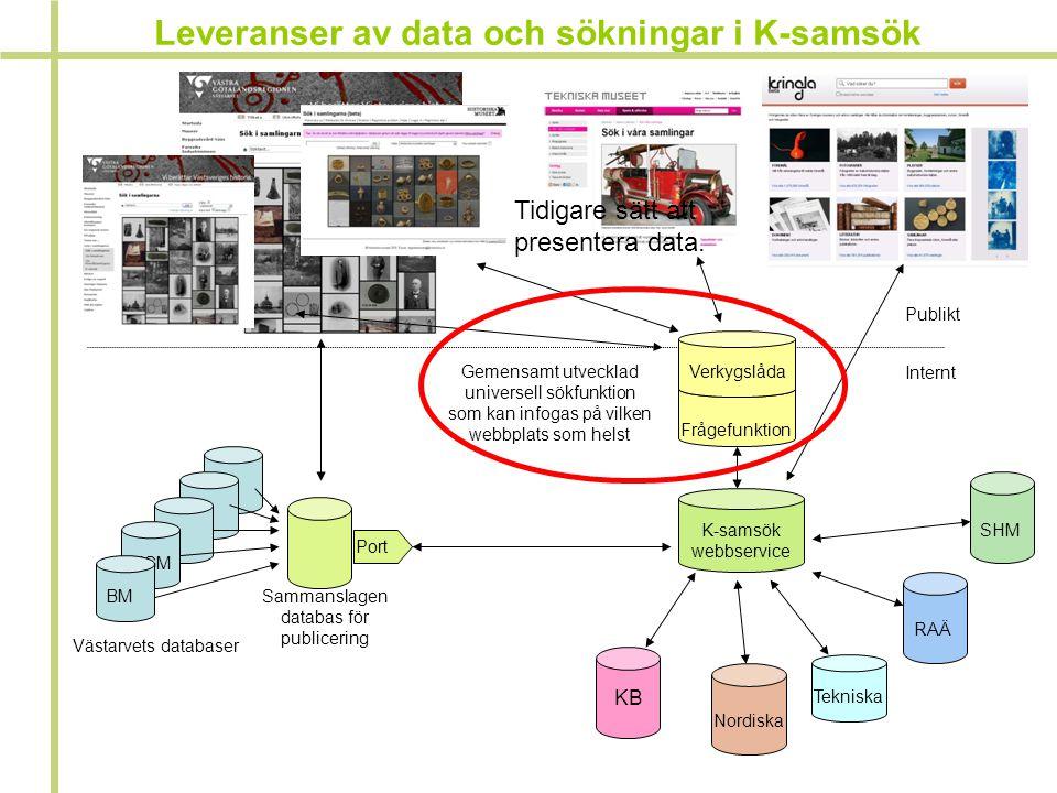 Leveranser av data och sökningar i K-samsök Västarvets databaser Sammanslagen databas för publicering Port K-samsök webbservice SHM KB RAÄ Tekniska No