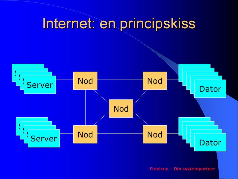 Internet: en principskiss Flexicon – Din systempartner Server Nod Server Dator