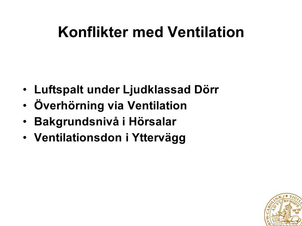 Konflikter med Ventilation • Luftspalt under Ljudklassad Dörr • Överhörning via Ventilation • Bakgrundsnivå i Hörsalar • Ventilationsdon i Yttervägg