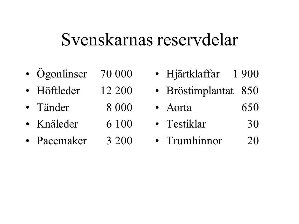 Svenskarnas reservdelar •Ögonlinser70 000 •Höftleder12 200 •Tänder 8 000 •Knäleder 6 100 •Pacemaker 3 200 •Hjärtklaffar 1 900 •Bröstimplantat 850 •Aorta 650 •Testiklar 30 •Trumhinnor 20