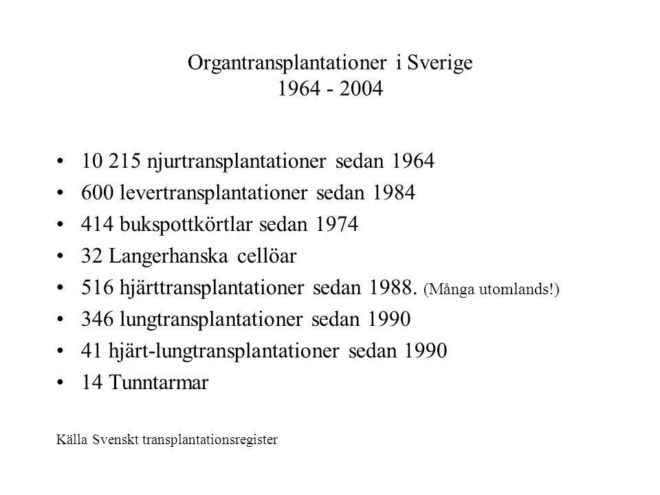 Organtransplantationer i Sverige 1964 - 2004 •10 215 njurtransplantationer sedan 1964 •600 levertransplantationer sedan 1984 •414 bukspottkörtlar sedan 1974 •32 Langerhanska cellöar •516 hjärttransplantationer sedan 1988.