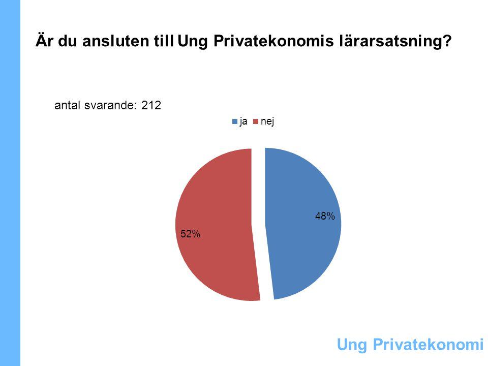Ung Privatekonomi Är du ansluten till Ung Privatekonomis lärarsatsning? antal svarande: 212