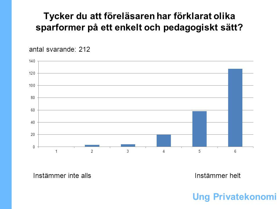 Ung Privatekonomi Tycker du att det ska vara obligatoriskt för alla elever, att få lära sig om privatekonomi och skolan.