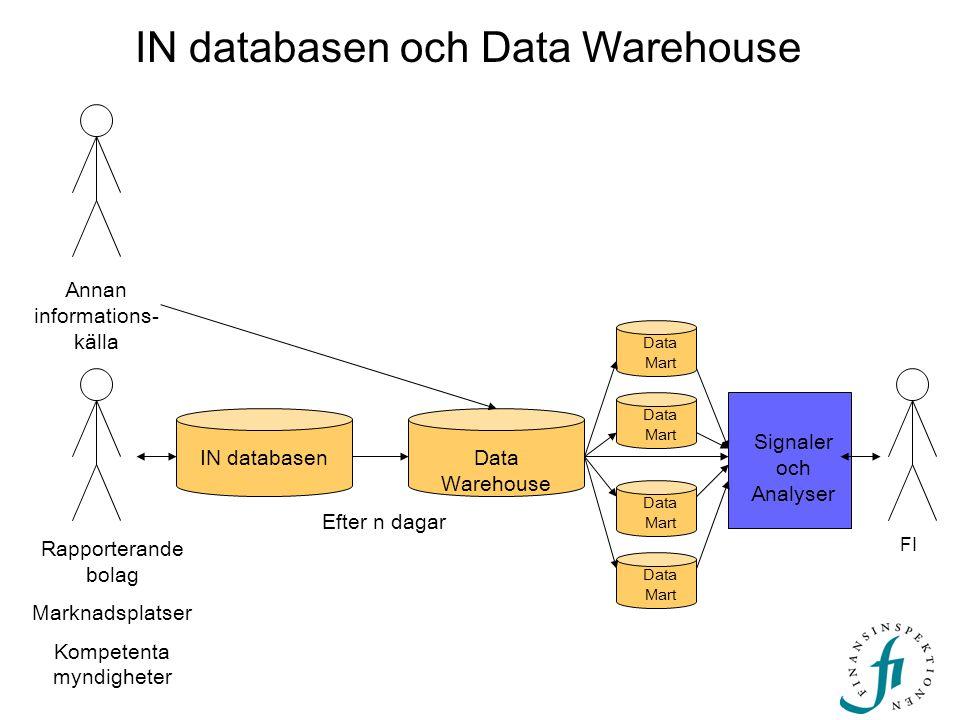 IN databasen och Data Warehouse Signaler och Analyser IN databasenData Warehouse Data Mart Efter n dagar Rapporterande bolag Marknadsplatser Kompetenta myndigheter Data Mart FI Annan informations- källa