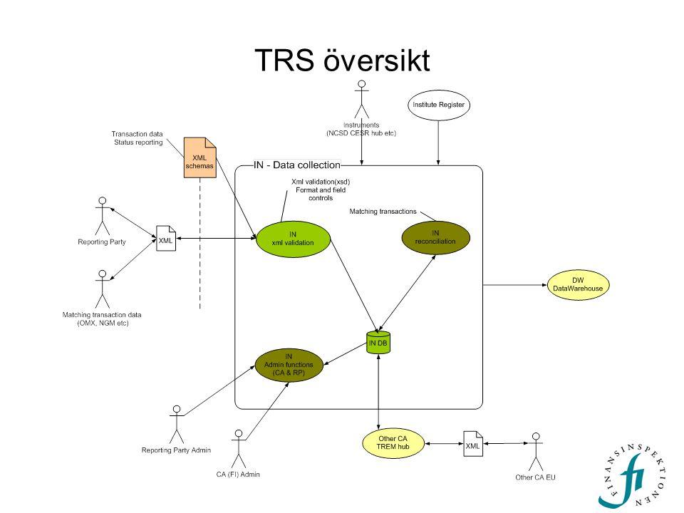TRS översikt