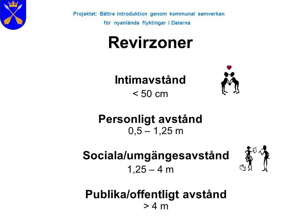 Projektet: Bättre introduktion genom kommunal samverkan för nyanlända flyktingar i Dalarna Revirzoner Intimavstånd < 50 cm Personligt avstånd 0,5 – 1,