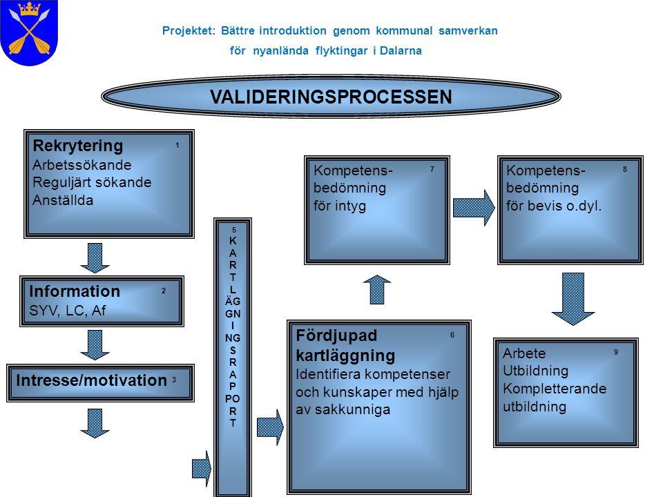 Projektet: Bättre introduktion genom kommunal samverkan för nyanlända flyktingar i Dalarna 5 K A R T L ÄG GN I NG S R A P PO R T Fördjupad 6 kartläggn