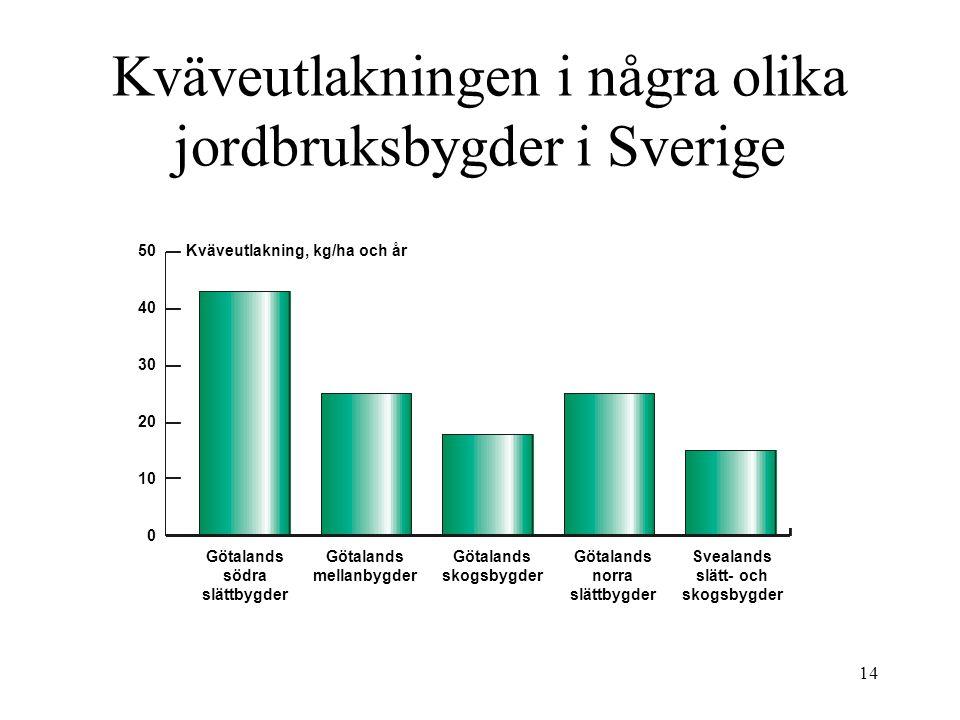 14 Kväveutlakningen i några olika jordbruksbygder i Sverige