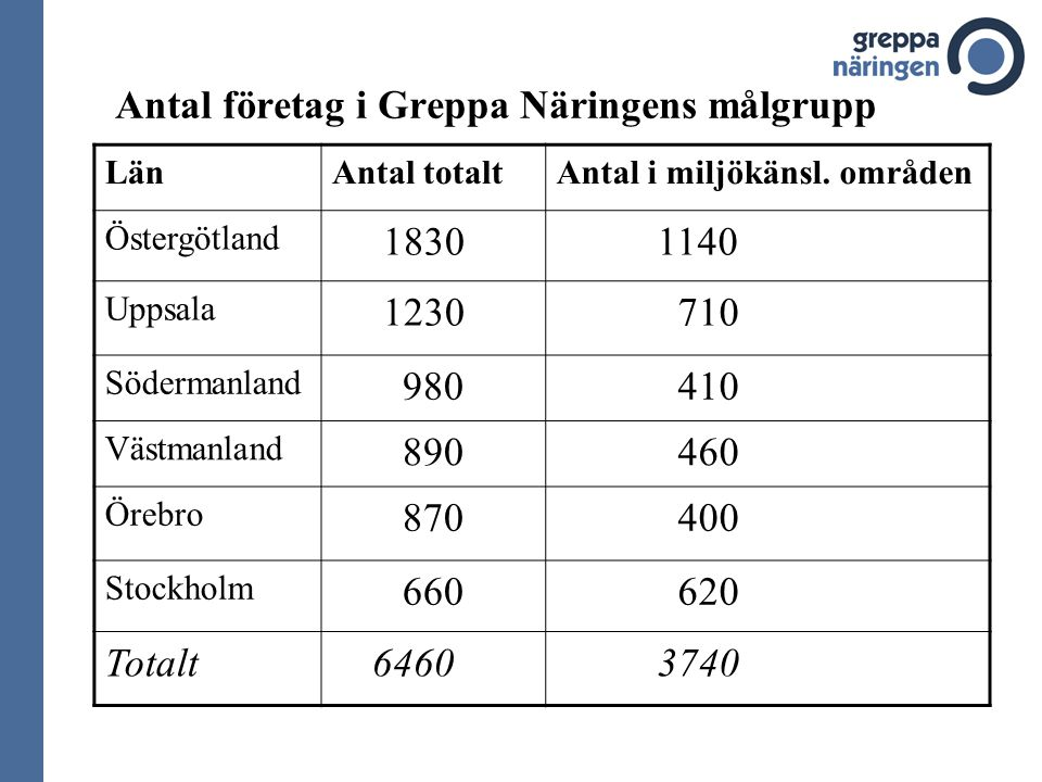 Antal företag i Greppa Näringens målgrupp LänAntal totaltAntal i miljökänsl.