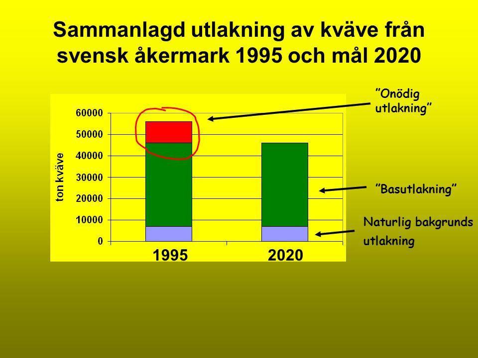 Sammanlagd utlakning av kväve från svensk åkermark 1995 och mål 2020 Naturlig bakgrunds utlakning Basutlakning Onödig utlakning 19952020