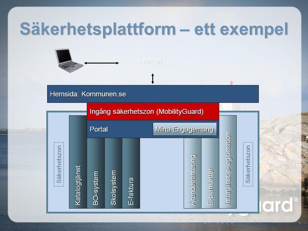 Säkerhetsplattform – ett exempel Ingång säkerhetszon (MobilityGuard) Hemsida: Kommunen.se SkolsystemBO-system E-faktura E-blanketter Säkerhetszon Port