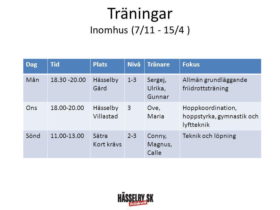 Träningar Inomhus (7/11 - 15/4 ) DagTidPlatsNivåTränareFokus Mån18.30 -20.00Hässelby Gård 1-3Sergej, Ulrika, Gunnar Allmän grundläggande friidrottsträning Ons18.00-20.00Hässelby Villastad 3Ove, Maria Hoppkoordination, hoppstyrka, gymnastik och lyftteknik Sönd11.00-13.00Sätra Kort krävs 2-3Conny, Magnus, Calle Teknik och löpning