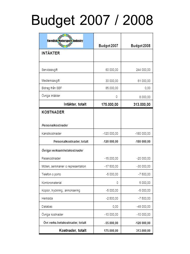 Budget 2007Budget 2008 INTÄKTER Serviceavgift60 000,00244 000,00 Medlemsavgift30 000,0061 000,00 Bidrag från SBF85.000,000,00 Övriga intäkter 0 8.000,00 Intäkter, totalt 175.000,00313.000,00 KOSTNADER Personalkostnader Kanslikostnader-120 000,00-180 000,00 Personalkostnader, totalt-120 000,00-180 000,00 Övriga verksamhetskostnader Resekostnader-15.000,00-20 000,00 Möten, seminarier o representation-17 500,00-30 000,00 Telefon o porto-5 000,00-7 500,00 Kontorsmaterial05 000,00 Kopior, tryckning, annonsering-5 000,00 Hemsida-2.500,00-7 500,00 Databas0,00-48 000,00 Övriga kostnader-10 000,00 Övr.verks.hetskostnader, totalt-55.000,00 - 128 000,00 Kostnader, totalt 175.000,00313.000,00 Budget 2007 / 2008