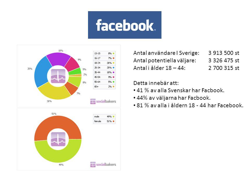 Antal användare I Sverige: 3 913 500 st Antal potentiella väljare: 3 326 475 st Antal i ålder 18 – 44:2 700 315 st Detta innebär att: • 41 % av alla S