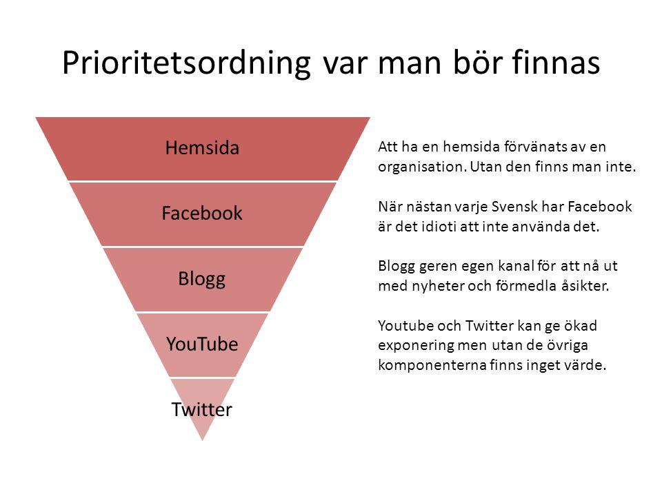 Prioritetsordning var man bör finnas Hemsida Facebook Blogg YouTube Twitter Att ha en hemsida förvänats av en organisation. Utan den finns man inte. N