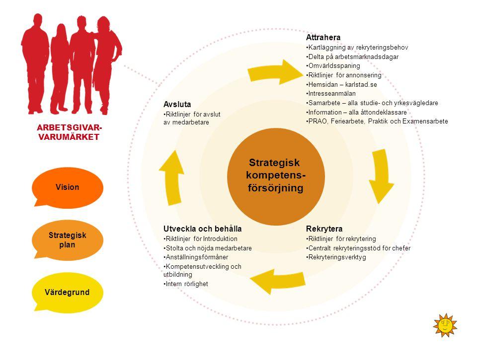 ARBETSGIVAR- VARUMÄRKET Strategisk kompetens- försörjning Attrahera •Kartläggning av rekryteringsbehov •Delta på arbetsmarknadsdagar •Omvärldsspaning