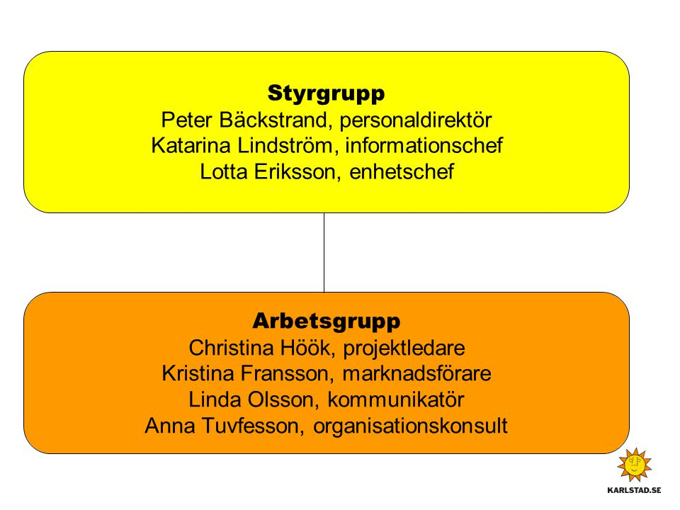 Styrgrupp Peter Bäckstrand, personaldirektör Katarina Lindström, informationschef Lotta Eriksson, enhetschef Arbetsgrupp Christina Höök, projektledare