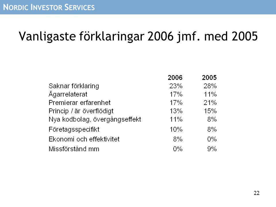 22 Vanligaste förklaringar 2006 jmf. med 2005