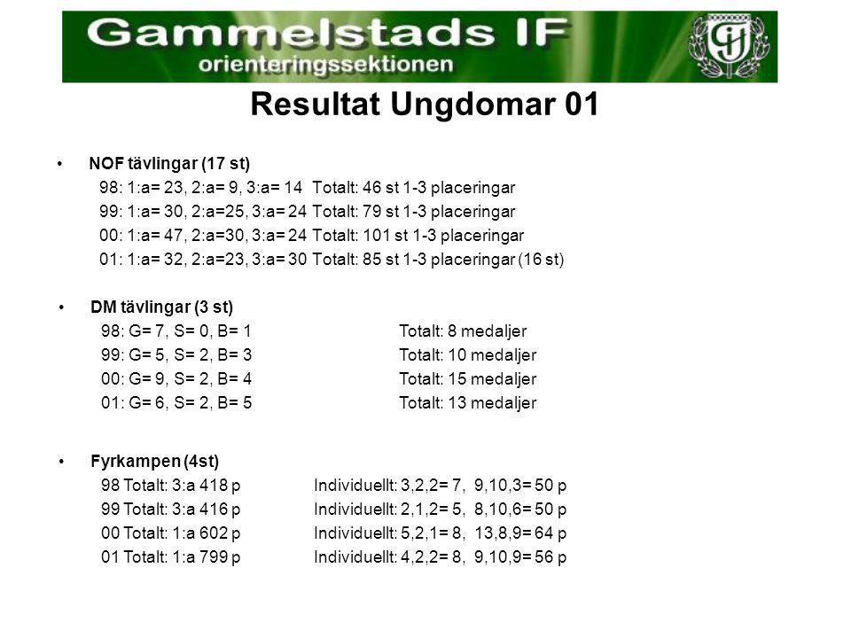 """Resultat Totalt 2001 Fyrkampen vinnare 2001, igen! Ledarstipendium till Curt! 0100 •""""Arrangemang""""12 st10 st •Tävlingar1 dag3 dagar •Studiecirklar85 de"""