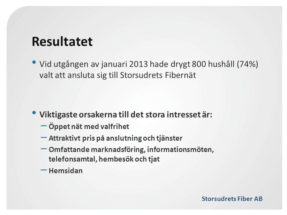 Storsudrets Fiber AB Resultatet • Vid utgången av januari 2013 hade drygt 800 hushåll (74%) valt att ansluta sig till Storsudrets Fibernät • Viktigast