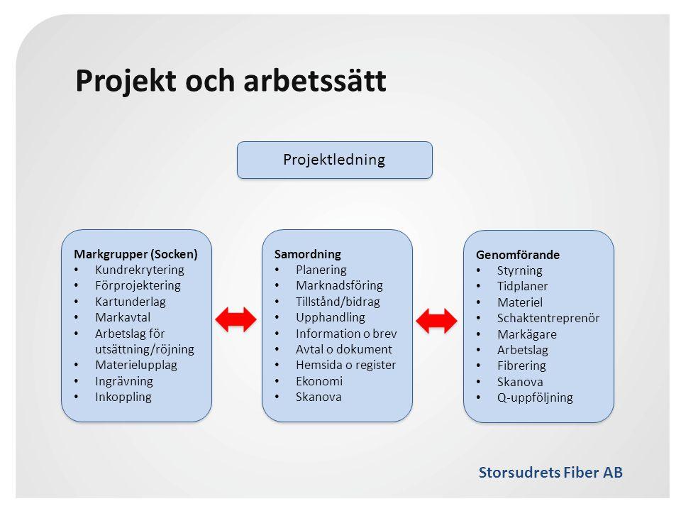 Storsudrets Fiber AB Projekt och arbetssätt Samordning • Planering • Marknadsföring • Tillstånd/bidrag • Upphandling • Information o brev • Avtal o do
