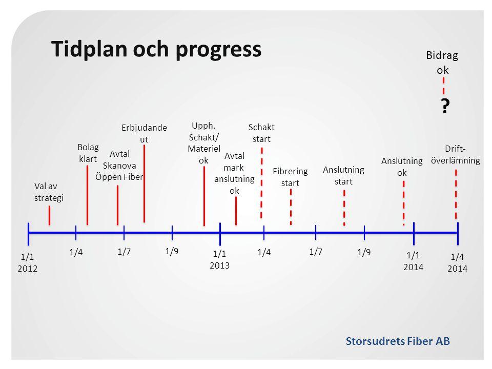 Storsudrets Fiber AB Tidplan och progress 1/1 2012 1/4 1/1 2014 1/1 2013 1/4 2014 1/4 1/7 1/9 Val av strategi Bolag klart Avtal Skanova Öppen Fiber Er