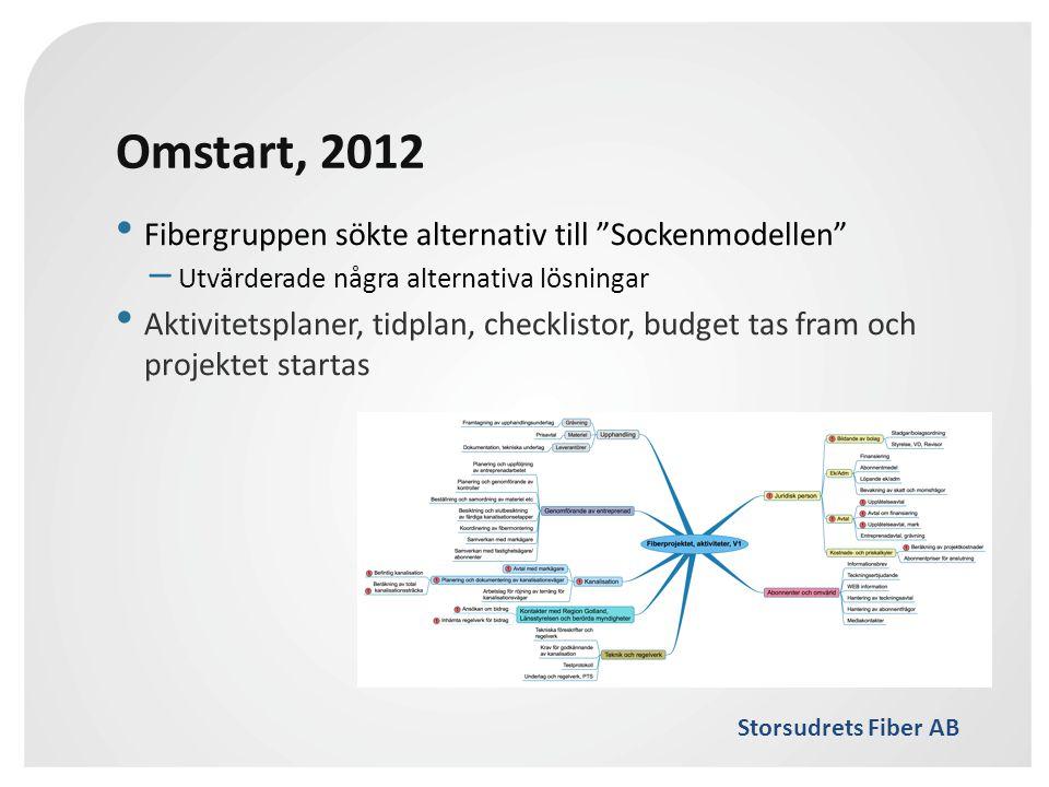 """Storsudrets Fiber AB Omstart, 2012 • Fibergruppen sökte alternativ till """"Sockenmodellen"""" – Utvärderade några alternativa lösningar • Aktivitetsplaner,"""