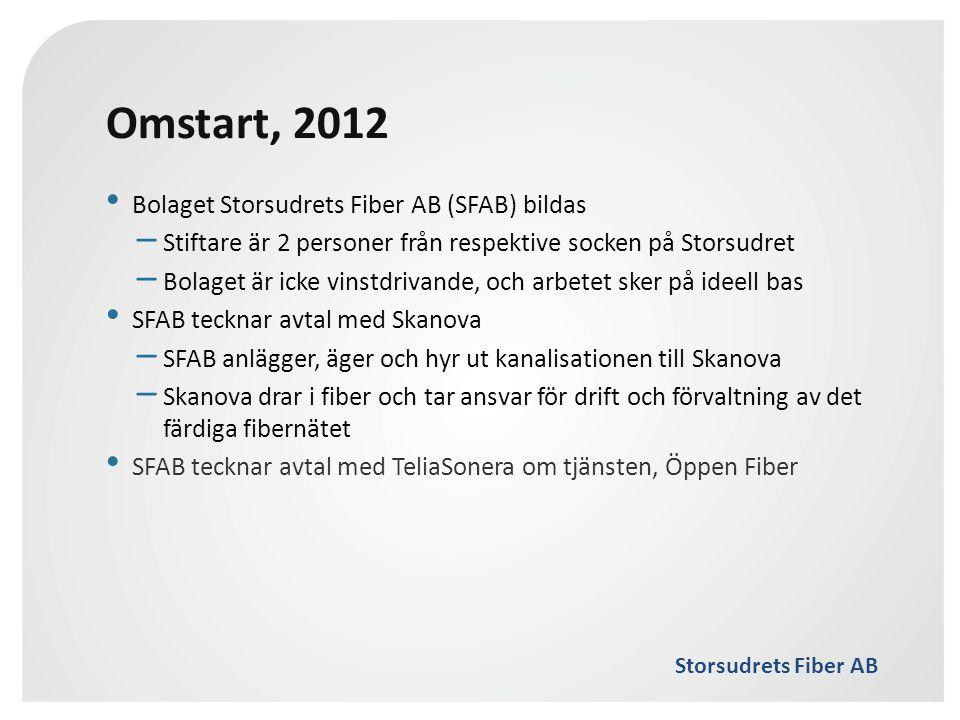 Storsudrets Fiber AB Omstart, 2012 • Bolaget Storsudrets Fiber AB (SFAB) bildas – Stiftare är 2 personer från respektive socken på Storsudret – Bolage